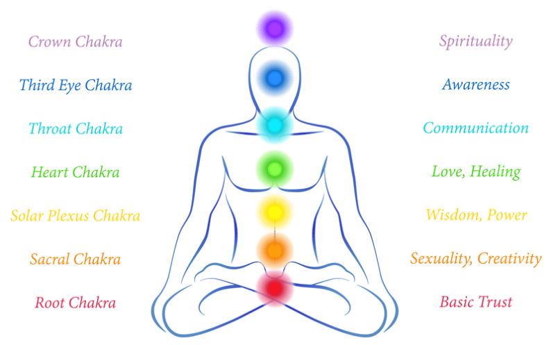 Get Your Chakra Healing Done at Centers in Noida, India